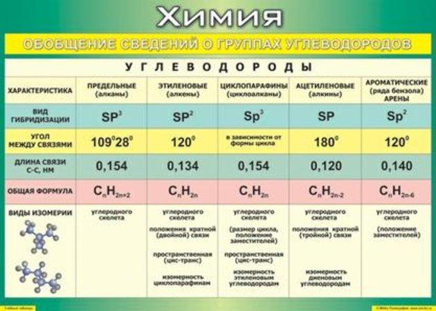 углеводороды таблица гомологический ряд